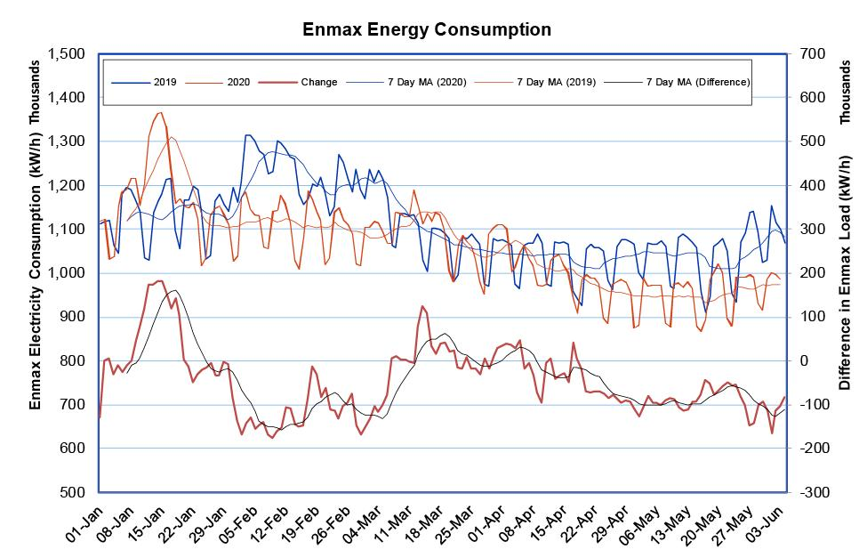 Enmax Energy Consumption 2020
