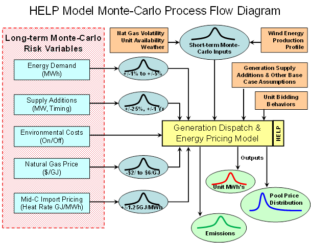 HELP Model Monte-Carlo Process Flow Diagram