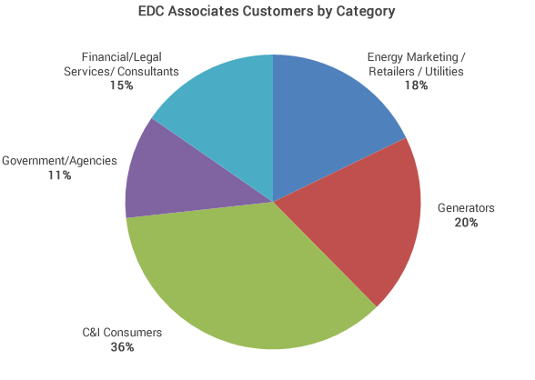 EDC Associates Customers by Category